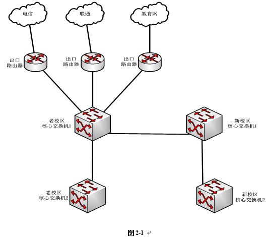 试画出图2-1优化后的网络拓扑结构