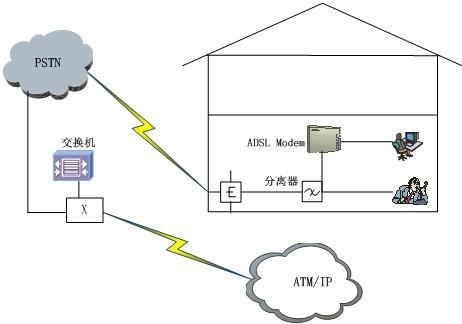 希赛网 题库 计算机网络 接入网技术 试题详情       a.dslam b.