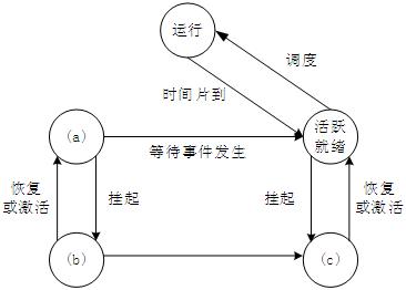 进程的五态模型包括运行状态