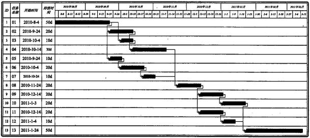请根据部分和甘特图计算上图节点最早寰椎设计图图片