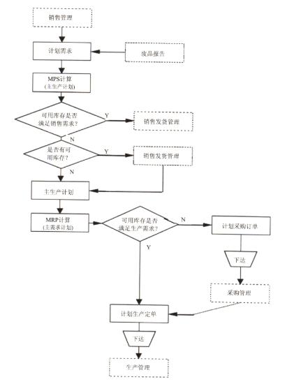 """在某大中型企业的erp(企业资源计划)系统中,""""计划管理""""模块的流程"""