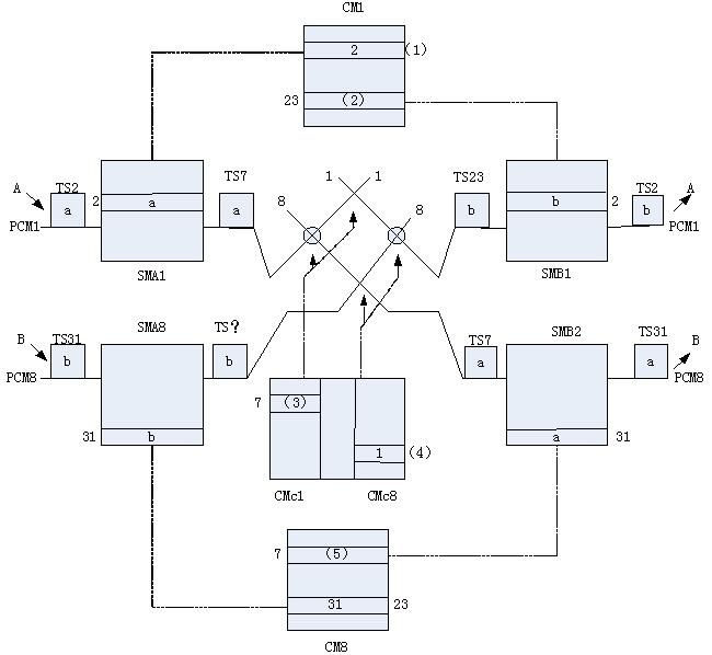 图3-2-1是tst数字交换网络示意图.